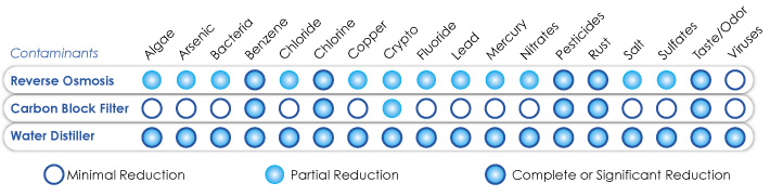 What does reverse osmosis remove from water