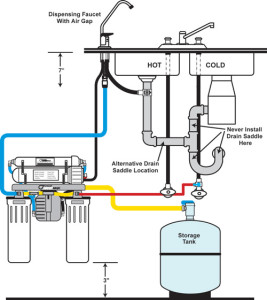 What is a reverse osmosis filter?